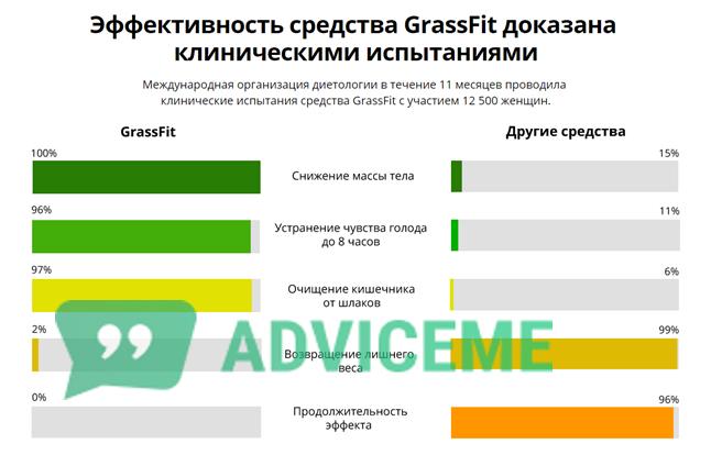 Отзывы о средстве GrassFit говорят о 5 преимуществах