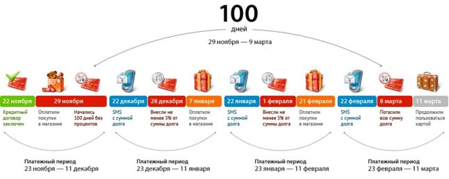 Реальные отзывы о кредитке «Альфа-Банка» 100 дней без процентов